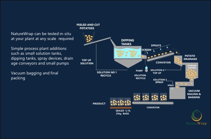 Process Diagram of NatureWrap